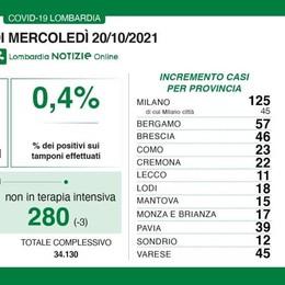 Covid, 457 nuovi positivi   in Lombardia: 23 a Como  11 a Lecco, 12 a Sondrio