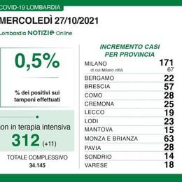 Covid: Como 28 nuovi positivi  a Lecco 19 e a Sondrio 14  Nessun morto in Lombardia