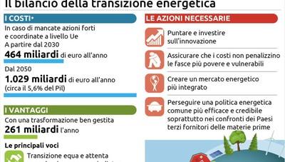 Studio Eurocamera, se fallisce decarbonizzazione l'Ue rischia di perdere 1.000 miliardi