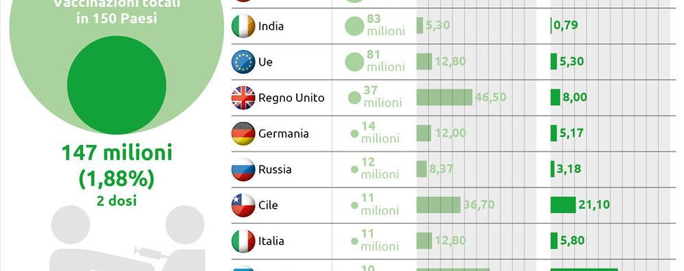 Come procedono le vaccinazioni in Ue e nel mondo